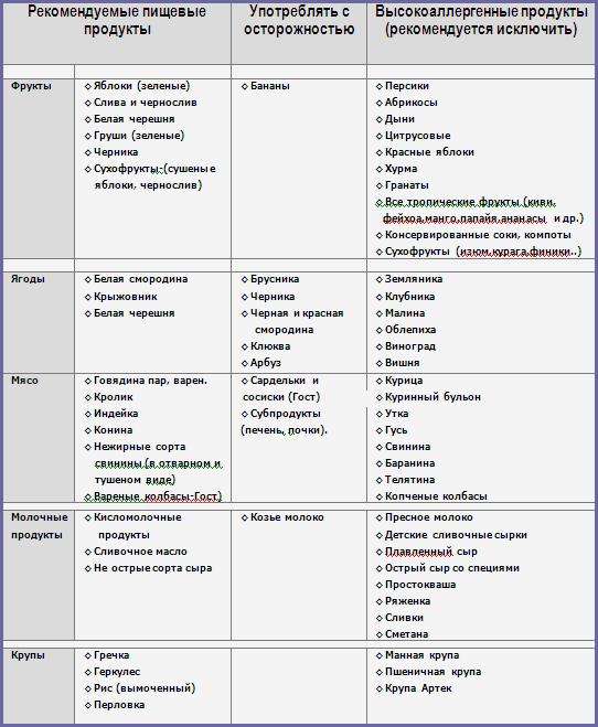 солевой диатез диета меню