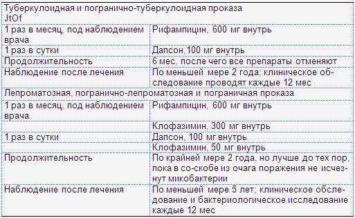 Противолепрозные средства: